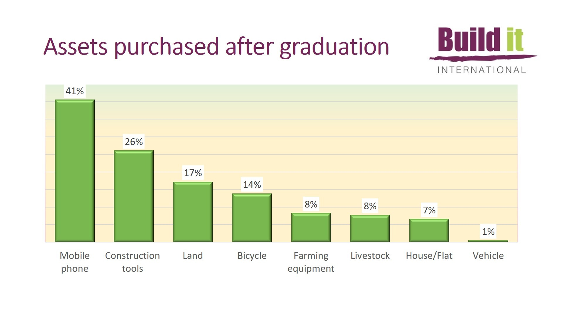 Graph showing assets purchased after graduation - 2020 Impact Study