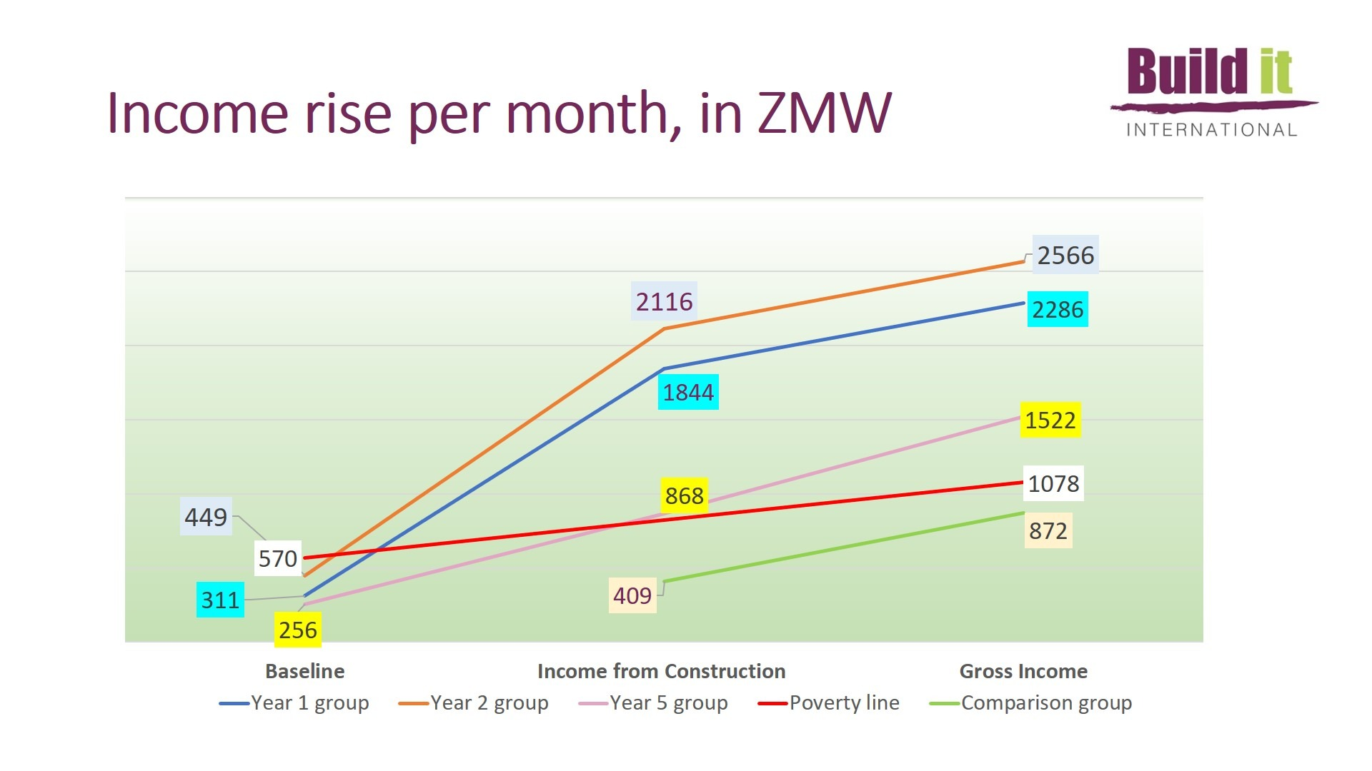 Line graph showing Income rise per month - 2020 Impact Study
