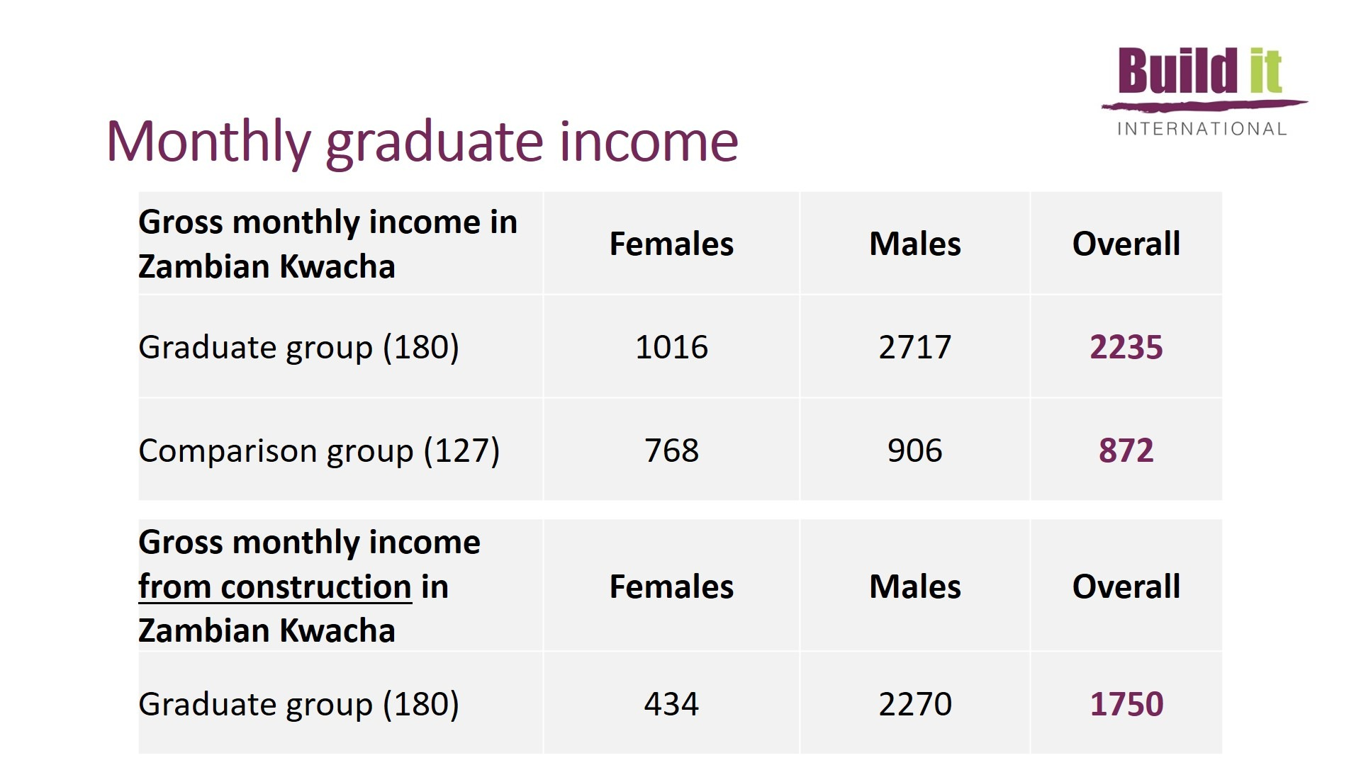 Table showing Monthly Graduate Income - 2020 Impact Study