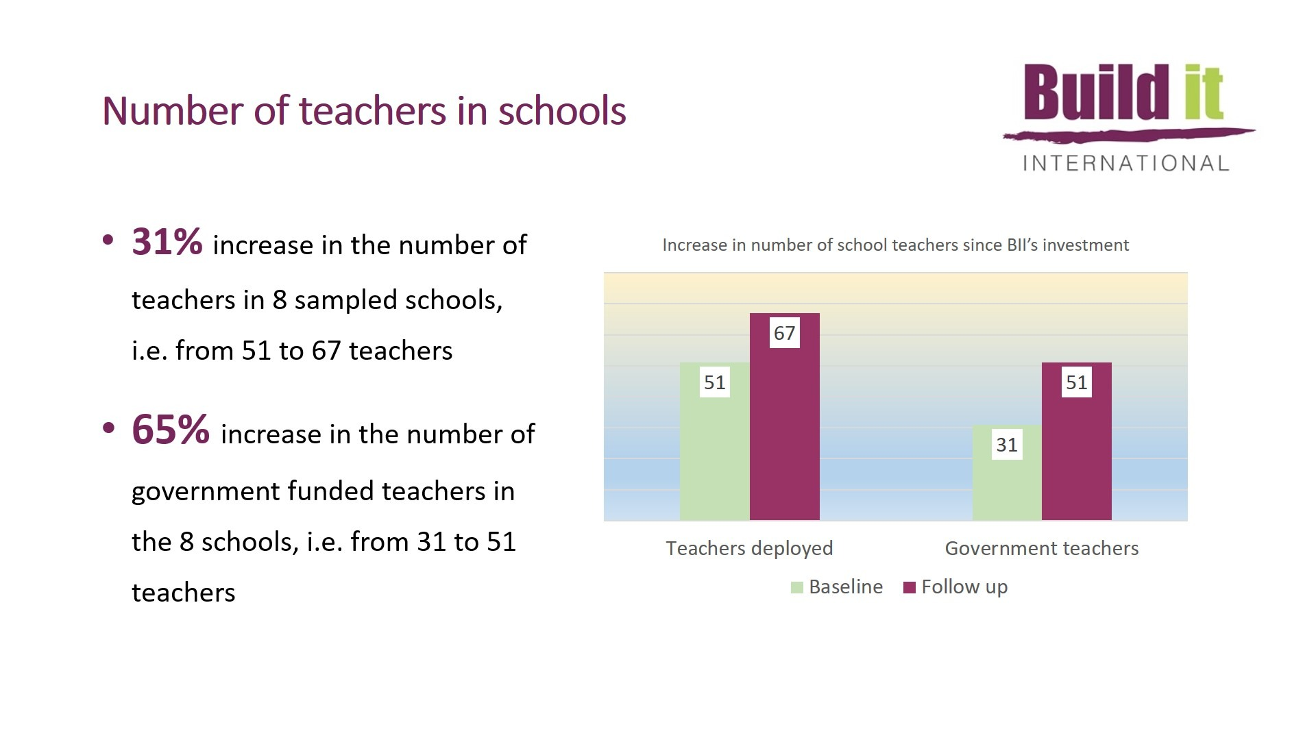 Graph showing number of teachers in schools - 2020 Impact Study