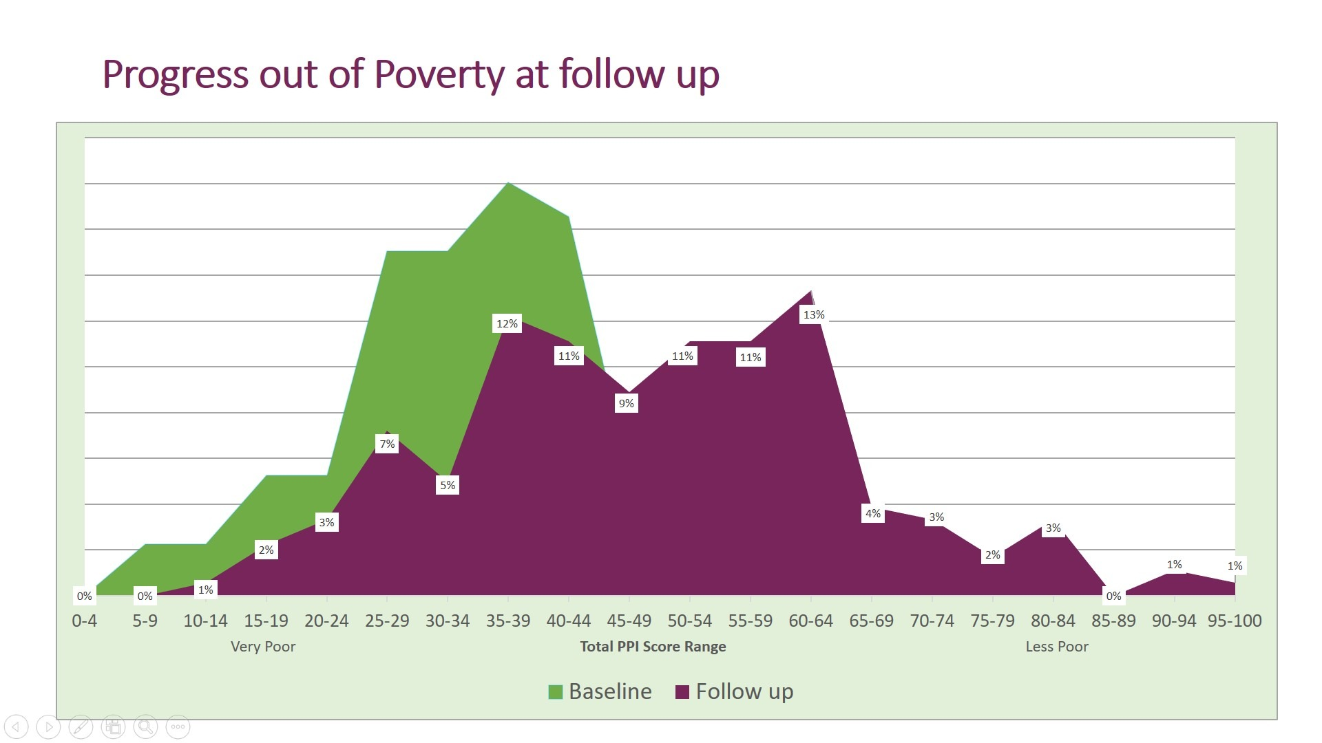Graph showing Progress out of Poverty at follow up