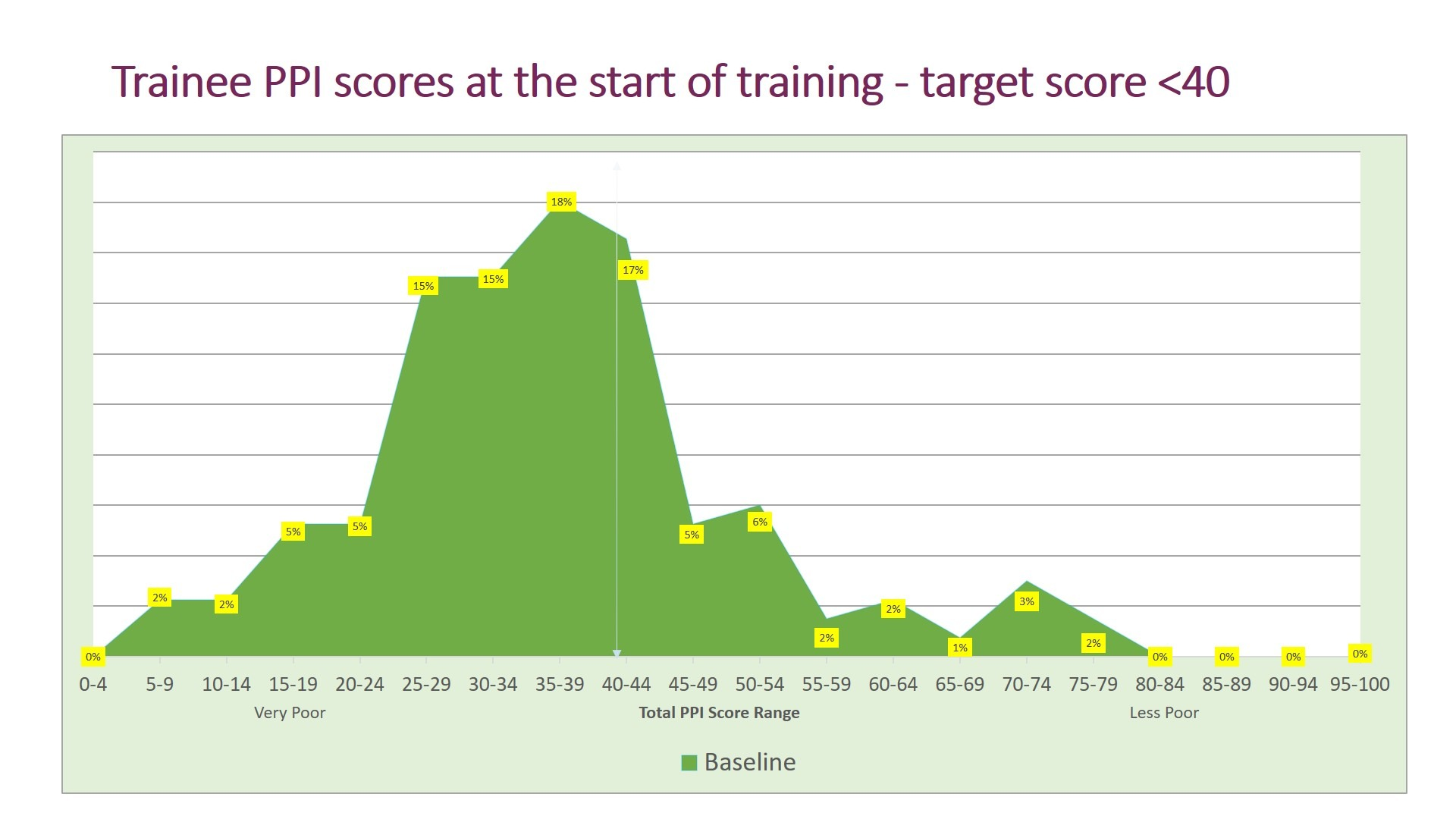 Graph showing rainee PPI scores at the start of training - 2020 Impact Study